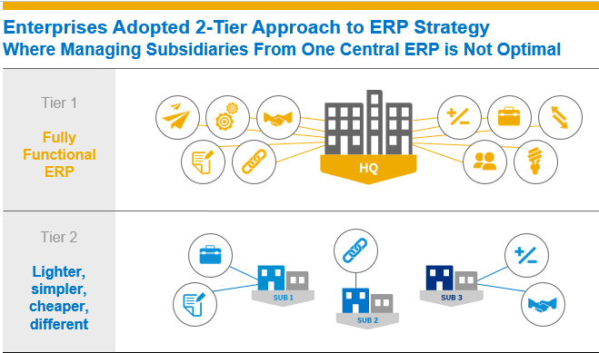 global rollout SAP 2 tier strategy